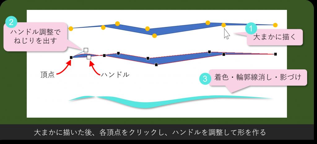 波の図描き方