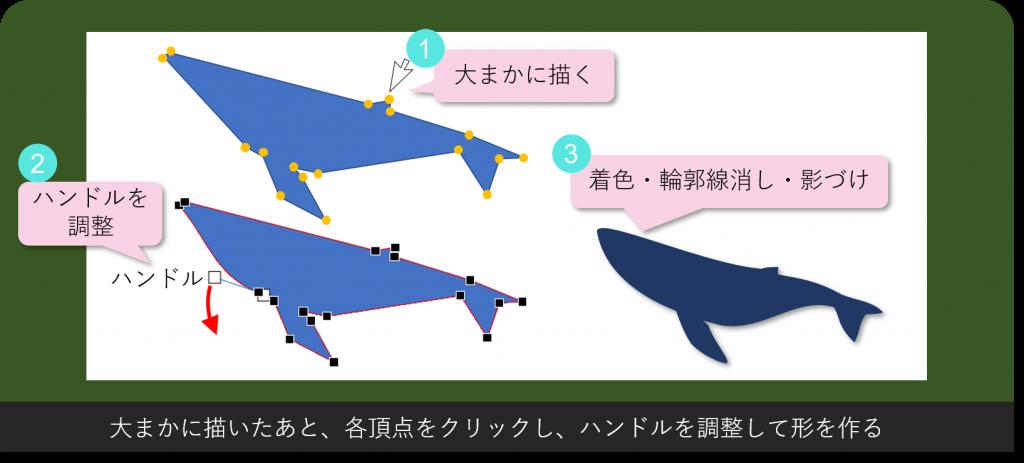 クジラの図の作り方