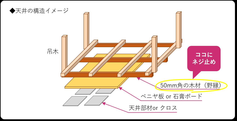 天井の構造イメージ