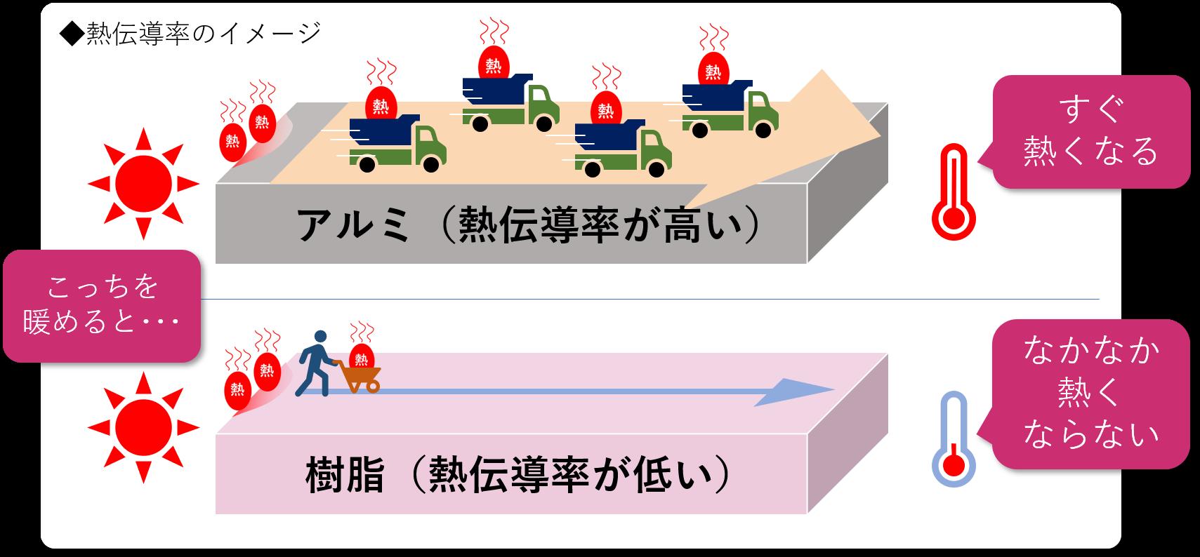 熱伝導率のイメージ