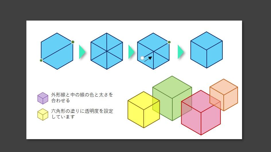 六角形を立方体にする